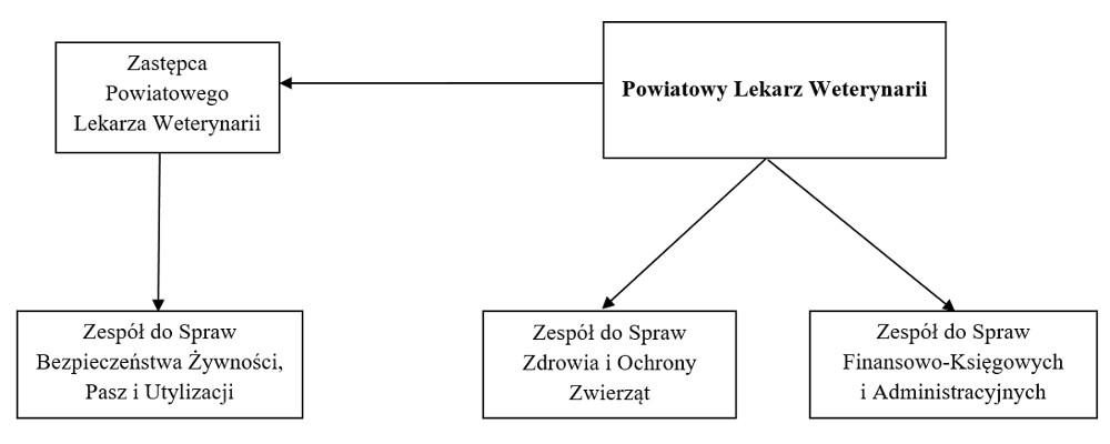 Schemat organizacyjny PIW Radzyń Podlaski